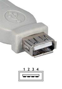 ženski USB konektor