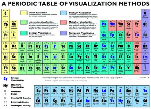periodic-table-visualization