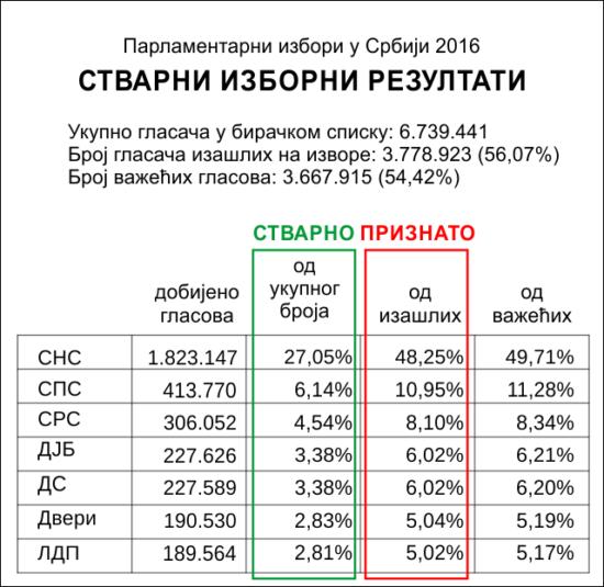 Србија резултати избора 2016